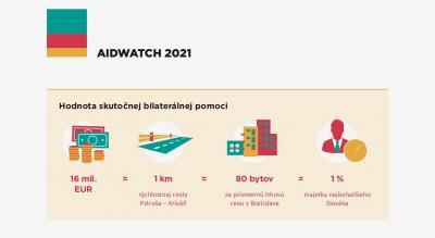 Prirovnanie sumy vynaloženej na bilaterálnu pomoc za rok 2020